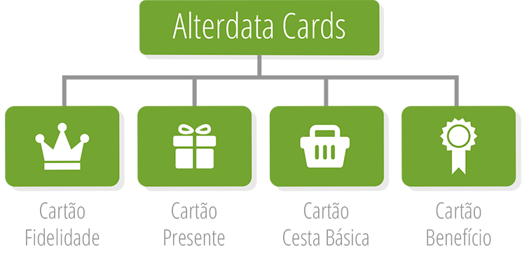 Fluxograma Alterdata Cards